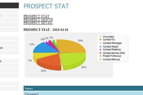 Statuts des prospects pour un mois